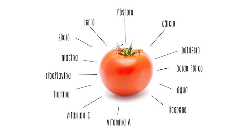 O tomate reúne diversos tipos de nutrientes importantes ao nosso metabolismo