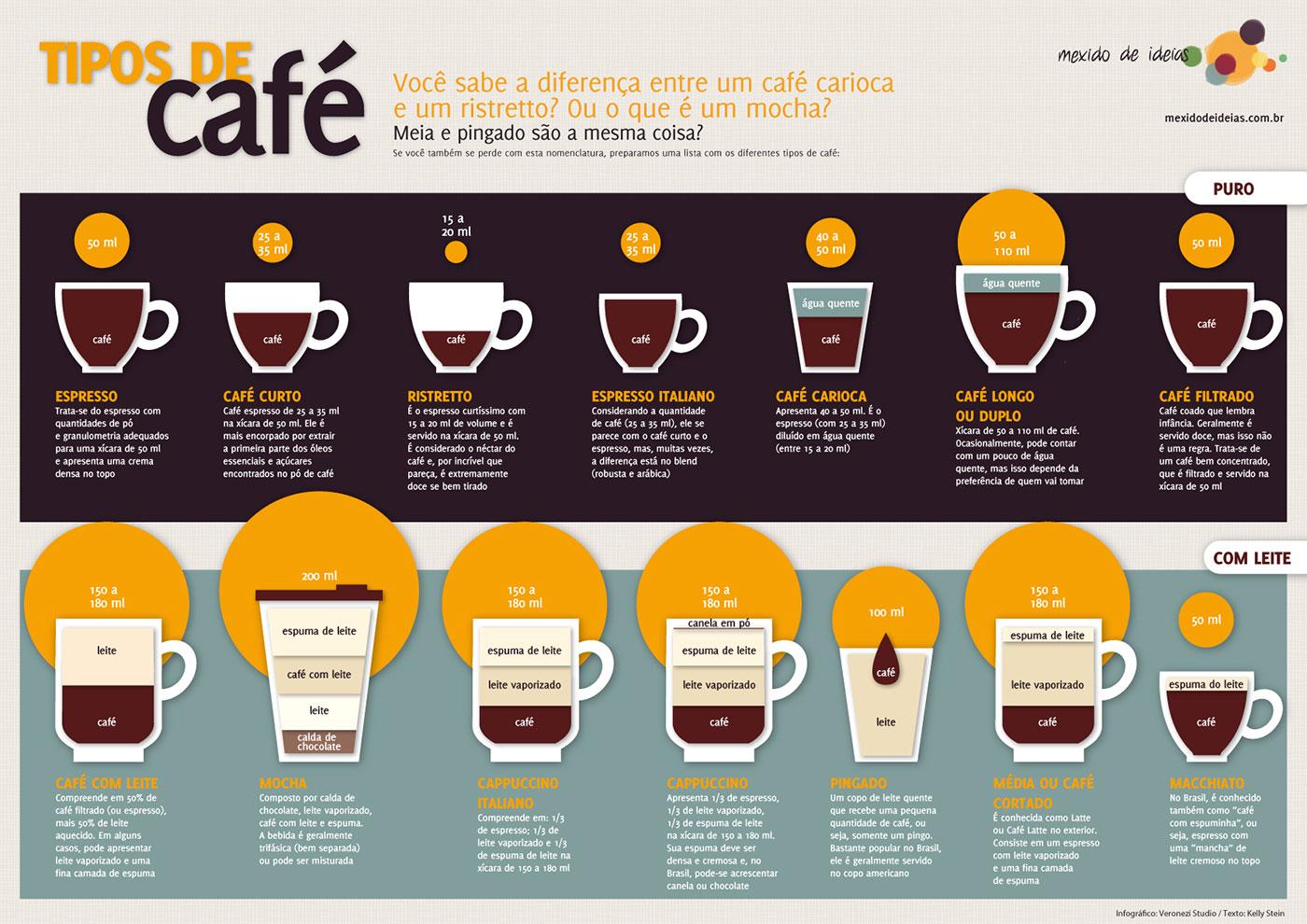 Tipos de preparo para o café