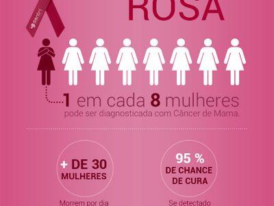 Estatísticas - Câncer de Mama Outubro Rosa