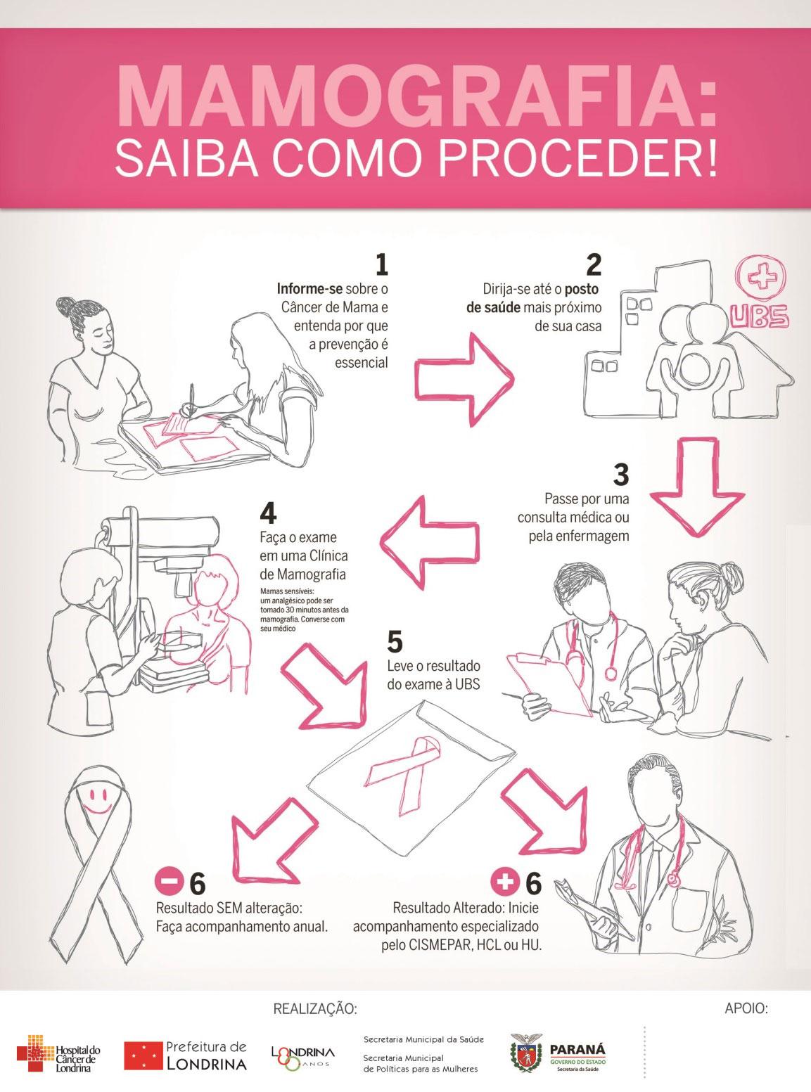 Como fazer a Mamografia