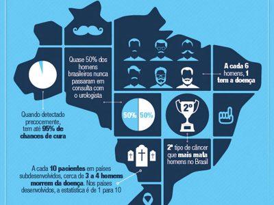 Estatísticas do Câncer de Próstata no Brasil
